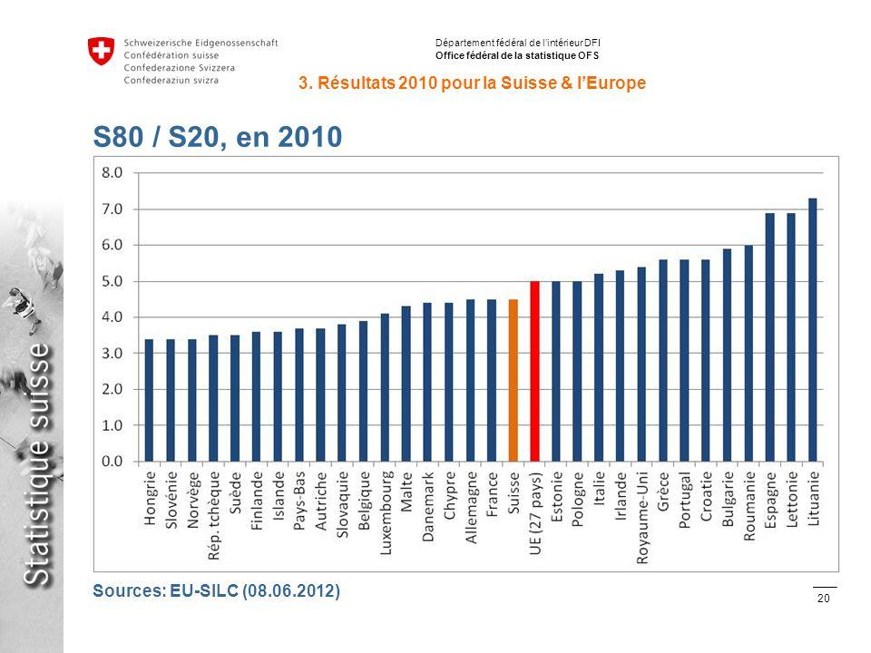 20 Inégalités de répartition des revenus avec SILC en Suisse et en Europe Stéphane Fleury, 15.06.2012 Département fédéral de lintérieur DFI Office fédéral de la statistique OFS S80 / S20, en 2010 3.
