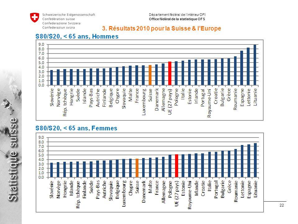 22 Inégalités de répartition des revenus avec SILC en Suisse et en Europe Stéphane Fleury, 15.06.2012 Département fédéral de lintérieur DFI Office fédéral de la statistique OFS 3.