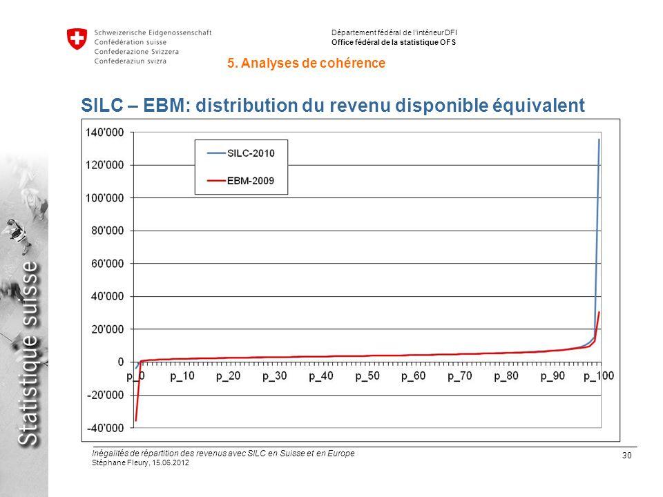 30 Inégalités de répartition des revenus avec SILC en Suisse et en Europe Stéphane Fleury, 15.06.2012 Département fédéral de lintérieur DFI Office fédéral de la statistique OFS SILC – EBM: distribution du revenu disponible équivalent 5.