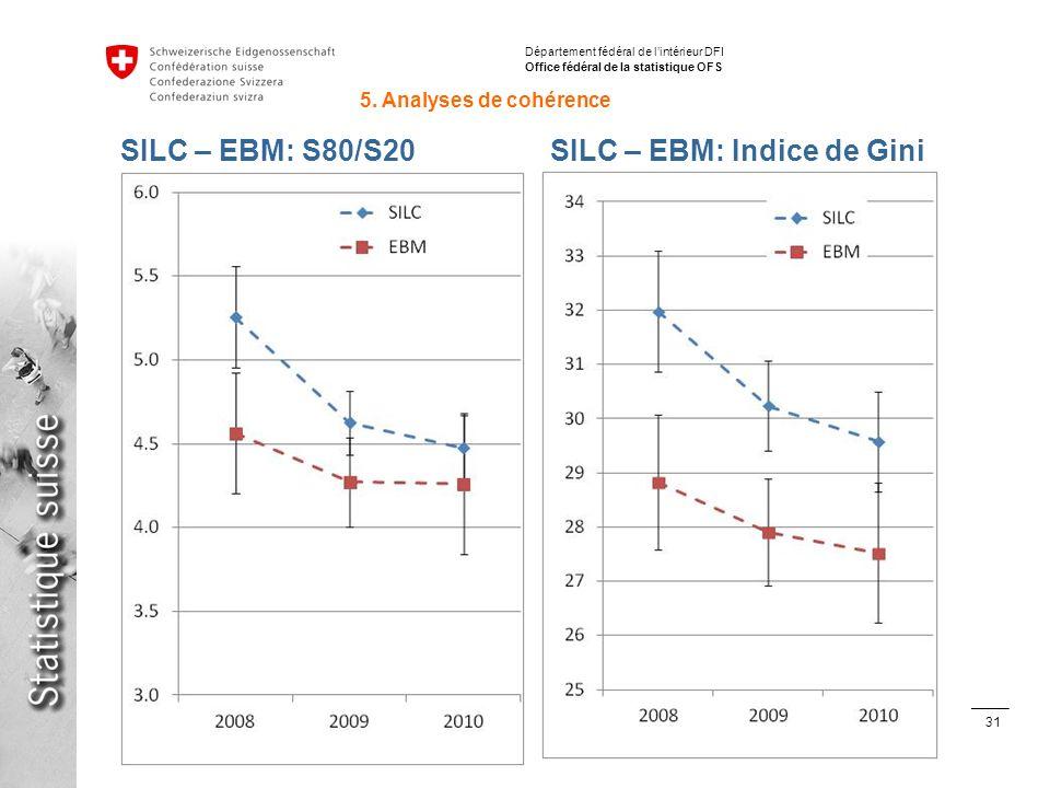 31 Inégalités de répartition des revenus avec SILC en Suisse et en Europe Stéphane Fleury, 15.06.2012 Département fédéral de lintérieur DFI Office fédéral de la statistique OFS SILC – EBM: S80/S20SILC – EBM: Indice de Gini 5.