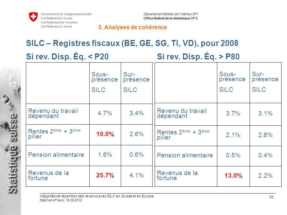 32 Inégalités de répartition des revenus avec SILC en Suisse et en Europe Stéphane Fleury, 15.06.2012 Département fédéral de lintérieur DFI Office fédéral de la statistique OFS SILC – Registres fiscaux (BE, GE, SG, TI, VD), pour 2008 Sous- présence SILC Sur- présence SILC Revenu du travail dépendant 4.7%3.4% Rentes 2 ème + 3 ème pilier 10.0%2.6% Pension alimentaire1.6%0.6% Revenus de la fortune 25.7%4.1% Si rev.