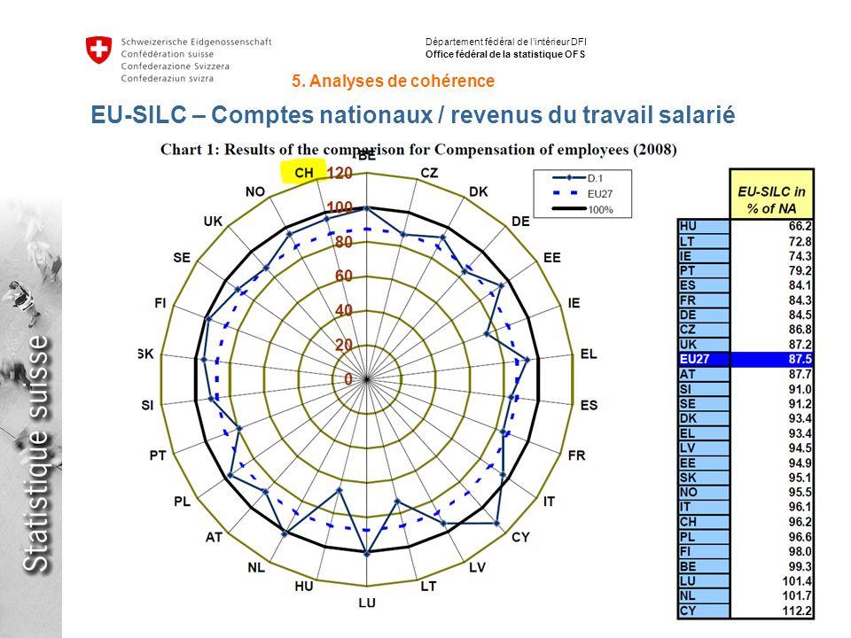 34 Inégalités de répartition des revenus avec SILC en Suisse et en Europe Stéphane Fleury, 15.06.2012 Département fédéral de lintérieur DFI Office fédéral de la statistique OFS EU-SILC – Comptes nationaux / revenus du travail salarié 5.