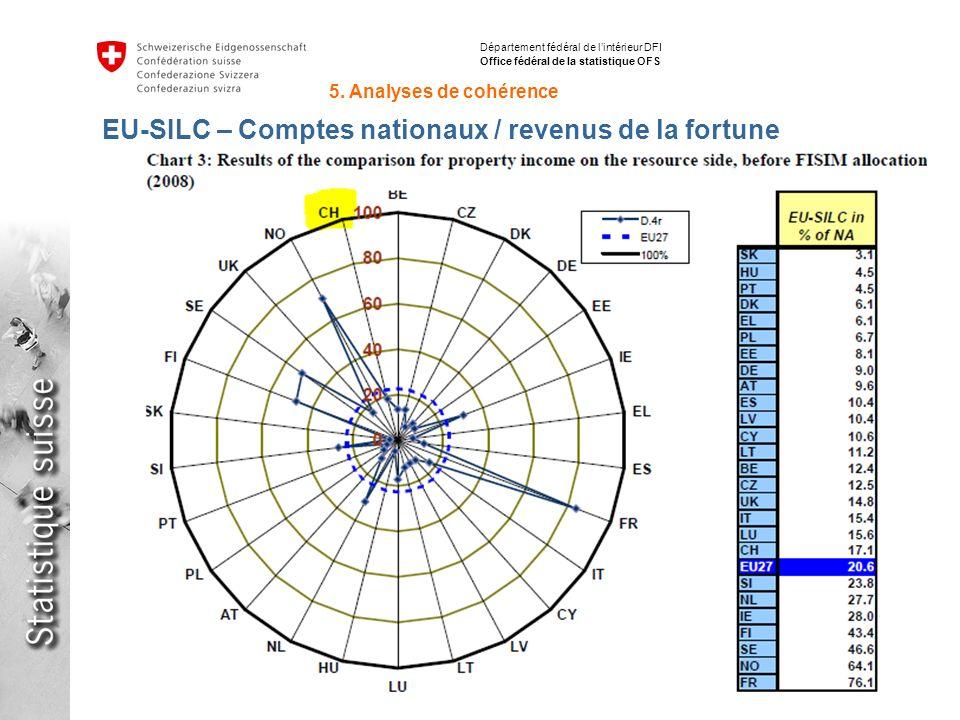35 Inégalités de répartition des revenus avec SILC en Suisse et en Europe Stéphane Fleury, 15.06.2012 Département fédéral de lintérieur DFI Office fédéral de la statistique OFS EU-SILC – Comptes nationaux / revenus de la fortune 5.