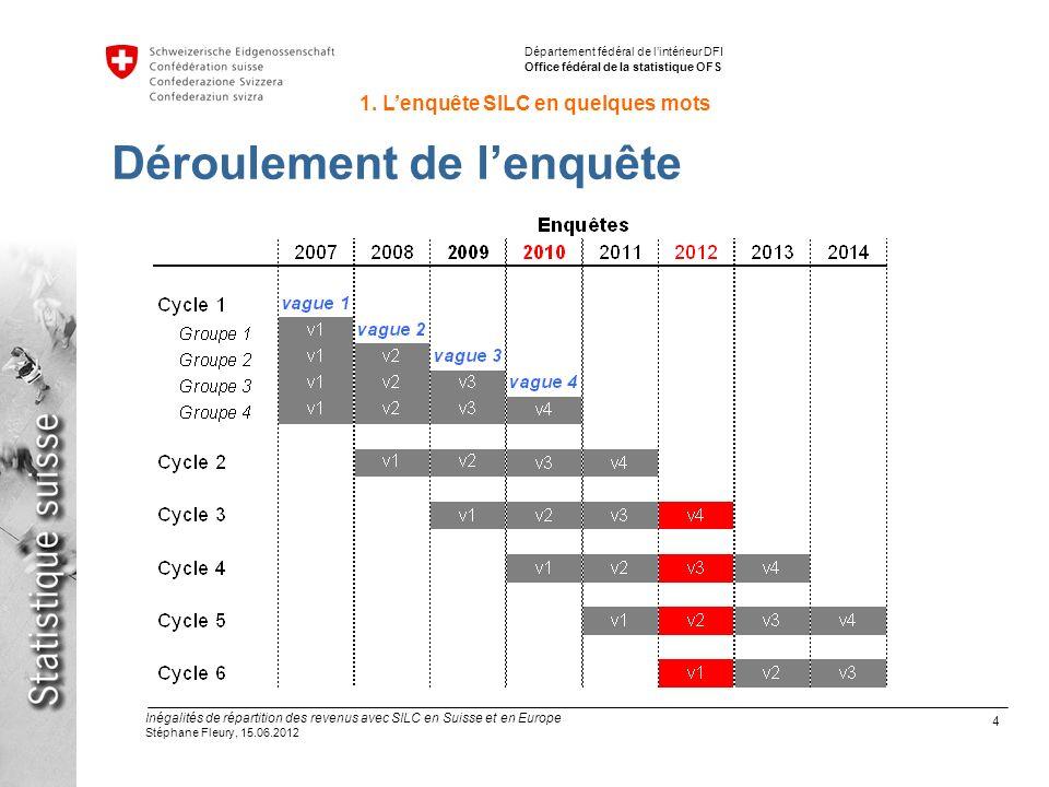 15 Inégalités de répartition des revenus avec SILC en Suisse et en Europe Stéphane Fleury, 15.06.2012 Département fédéral de lintérieur DFI Office fédéral de la statistique OFS 3.