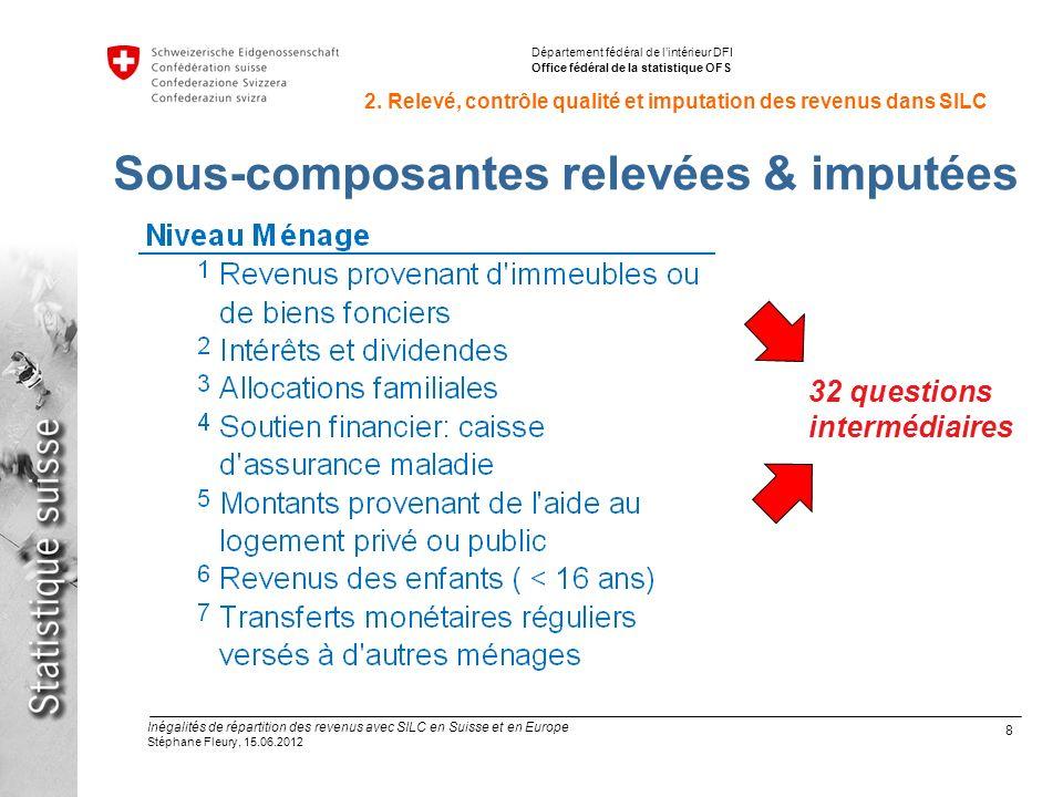 9 Inégalités de répartition des revenus avec SILC en Suisse et en Europe Stéphane Fleury, 15.06.2012 Département fédéral de lintérieur DFI Office fédéral de la statistique OFS 2.