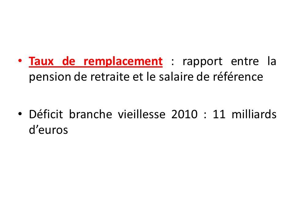 Taux de remplacement : rapport entre la pension de retraite et le salaire de référence Déficit branche vieillesse 2010 : 11 milliards deuros