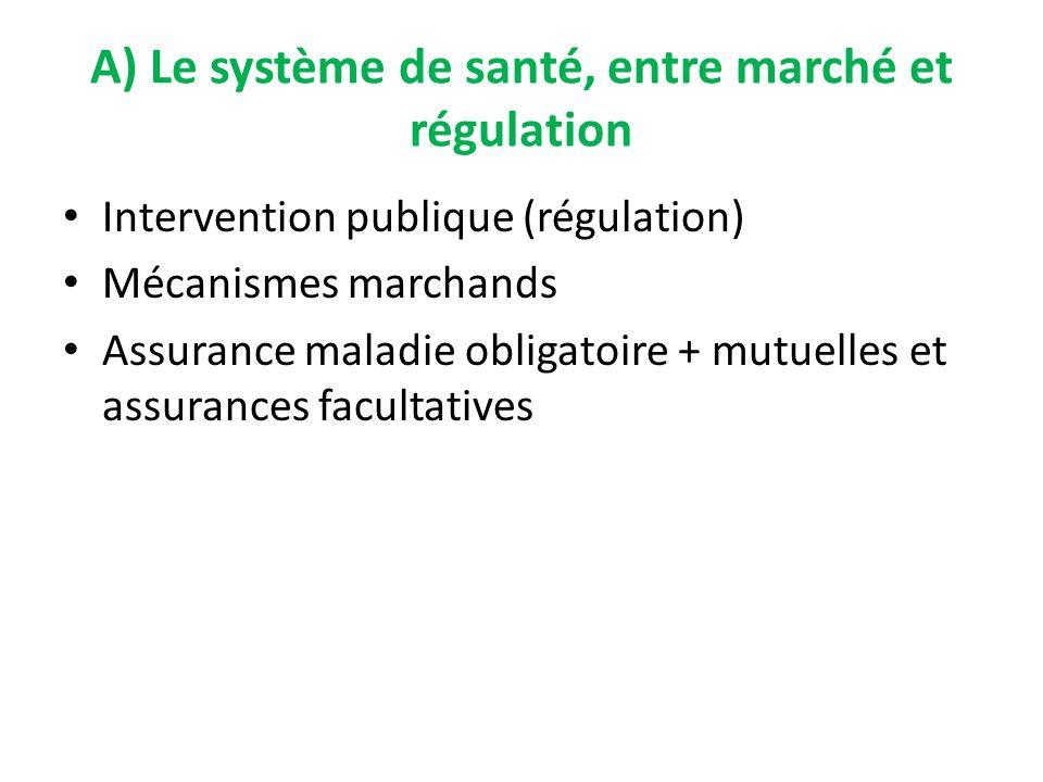 Intervention publique (régulation) Mécanismes marchands Assurance maladie obligatoire + mutuelles et assurances facultatives A) Le système de santé, e