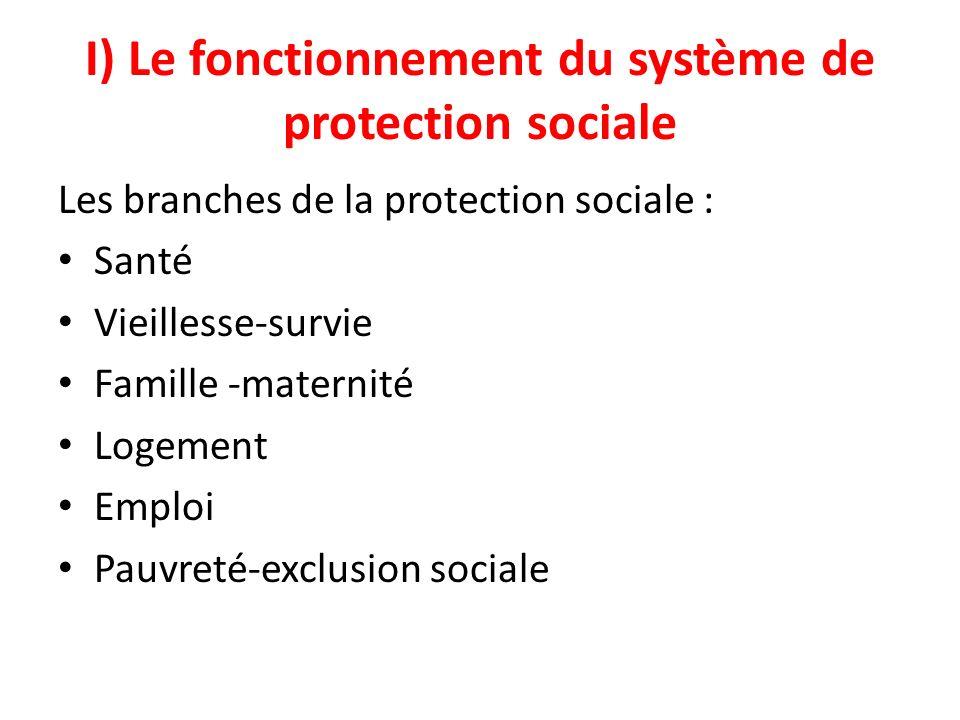 I) Le fonctionnement du système de protection sociale Les branches de la protection sociale : Santé Vieillesse-survie Famille -maternité Logement Empl