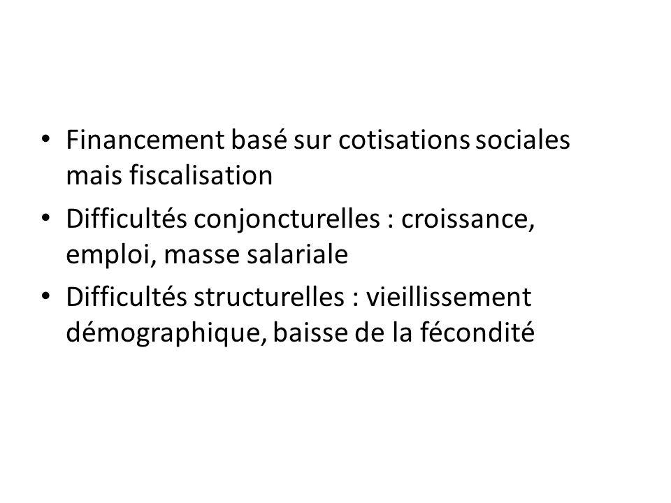 Financement basé sur cotisations sociales mais fiscalisation Difficultés conjoncturelles : croissance, emploi, masse salariale Difficultés structurell