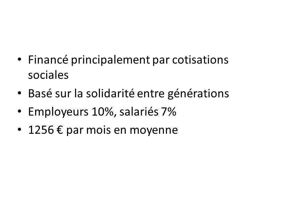 Financé principalement par cotisations sociales Basé sur la solidarité entre générations Employeurs 10%, salariés 7% 1256 par mois en moyenne