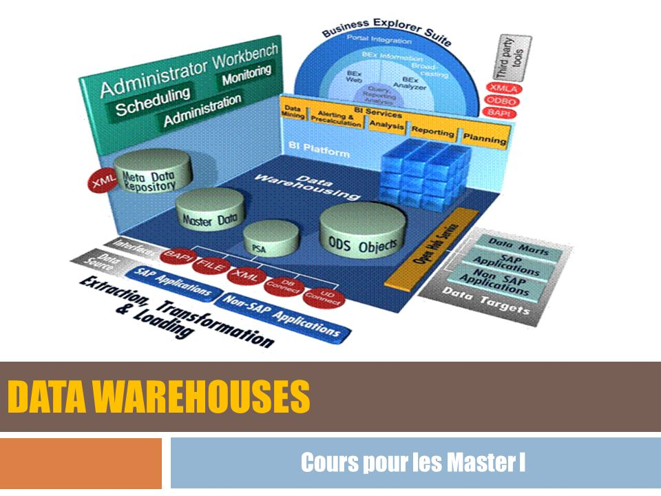 Bibliographie Le Data Warehouse; Ladjel BELLATRECHE; LISI/ENSMA – Poitiers.