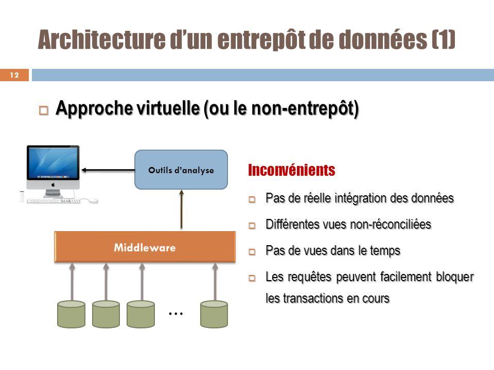 Architecture dun entrepôt de données (1) 12 Approche virtuelle (ou le non-entrepôt) Approche virtuelle (ou le non-entrepôt) Inconvénients Pas de réell