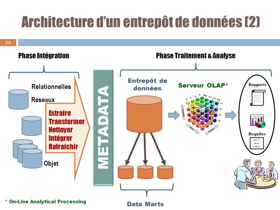 Architecture dun entrepôt de données (2) 13 Extraire Transformer Nettoyer Intégrer Rafraichir Entrepôt de données Data Marts Serveur OLAP* Phase Intég