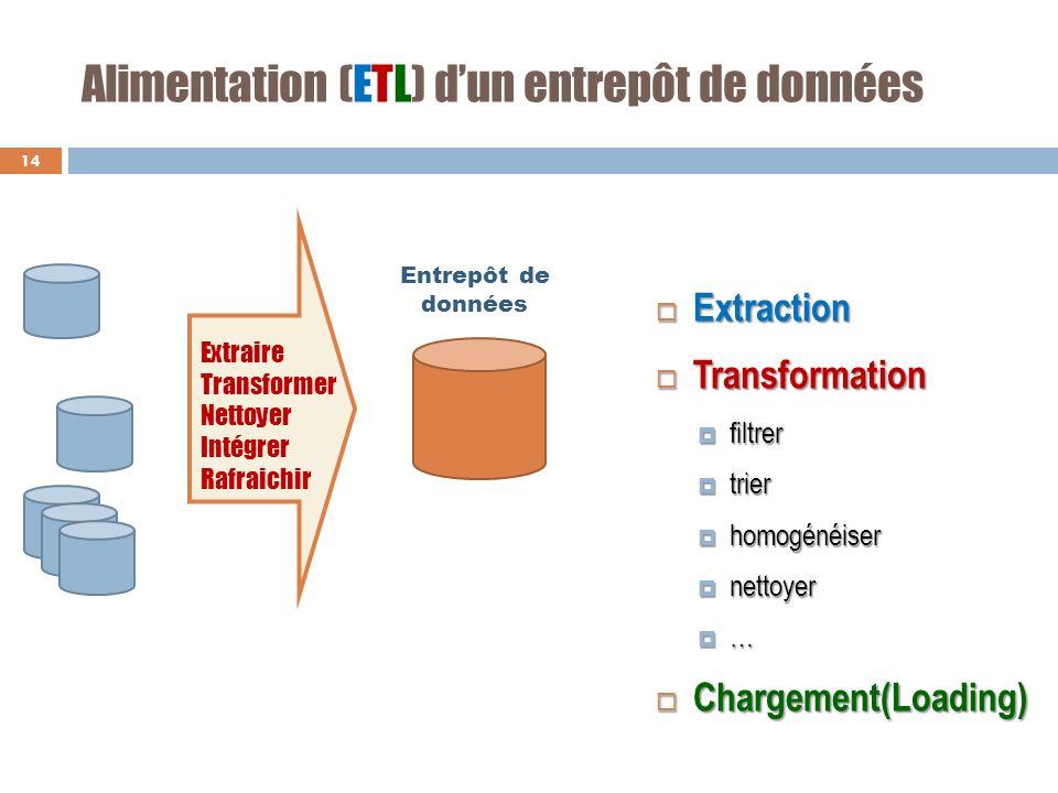 Alimentation (ETL) dun entrepôt de données Extraction Extraction Transformation Transformation filtrer filtrer trier trier homogénéiser homogénéiser n