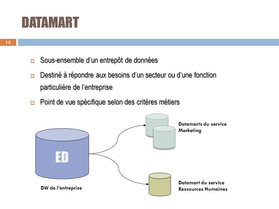 DATAMART Sous-ensemble dun entrepôt de données Sous-ensemble dun entrepôt de données Destiné à répondre aux besoins dun secteur ou dune fonction parti