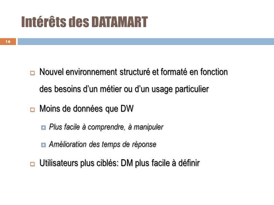 Intérêts des DATAMART Nouvel environnement structuré et formaté en fonction des besoins dun métier ou dun usage particulier Nouvel environnement struc