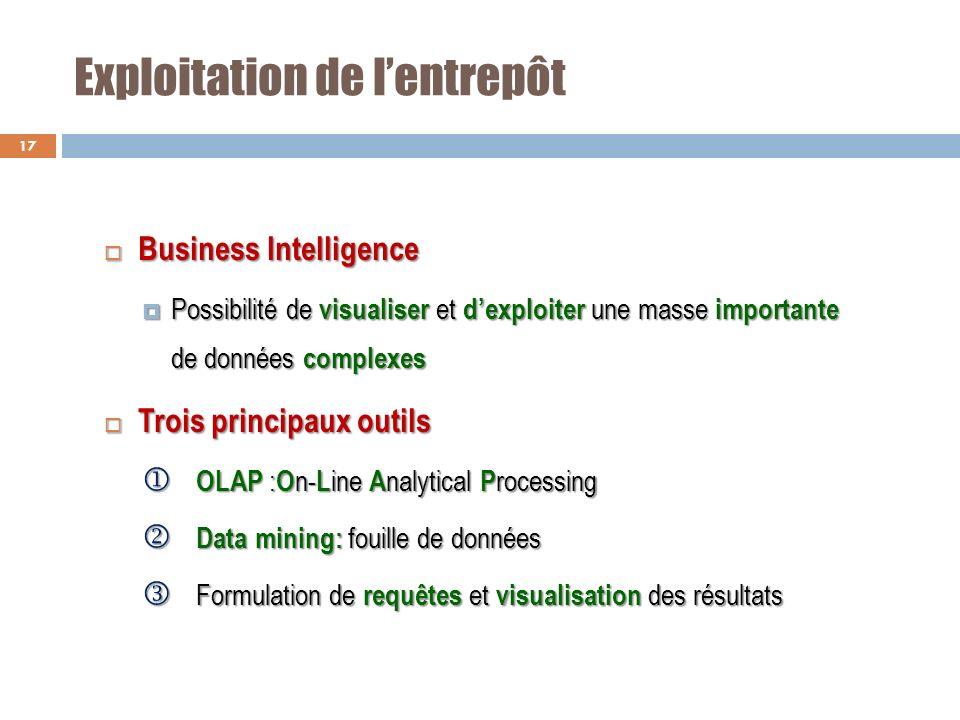 Exploitation de lentrepôt Business Intelligence Business Intelligence Possibilité de visualiser et dexploiter une masse importante de données complexe