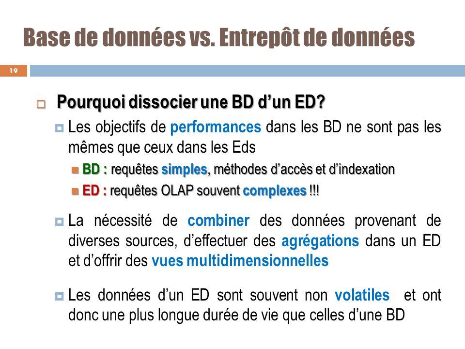 Base de données vs. Entrepôt de données Pourquoi dissocier une BD dun ED? Pourquoi dissocier une BD dun ED? Les objectifs de performances dans les BD