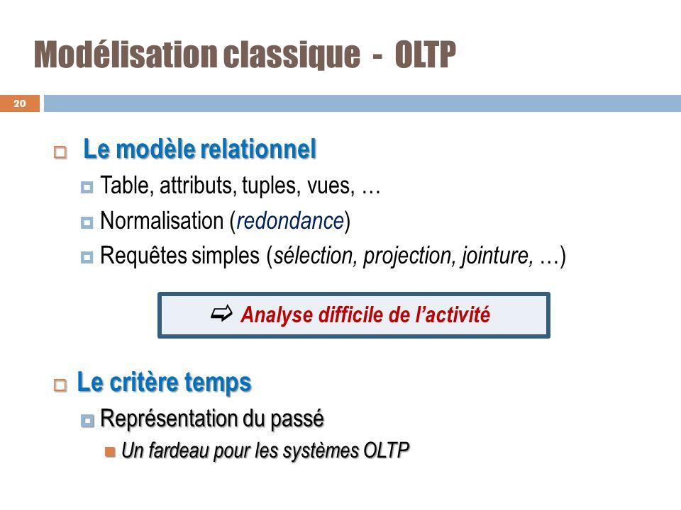 Modélisation classique - OLTP Le modèle relationnel Le modèle relationnel Table, attributs, tuples, vues, … Normalisation ( redondance ) Requêtes simp
