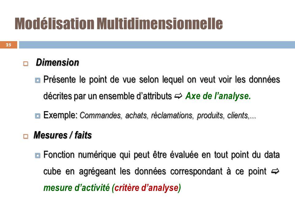 Modélisation Multidimensionnelle Dimension Dimension Présente le point de vue selon lequel on veut voir les données décrites par un ensemble dattribut