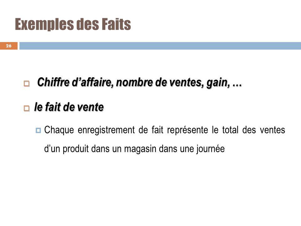 Exemples des Faits Chiffre daffaire, nombre de ventes, gain, … Chiffre daffaire, nombre de ventes, gain, … le fait de vente le fait de vente Chaque en