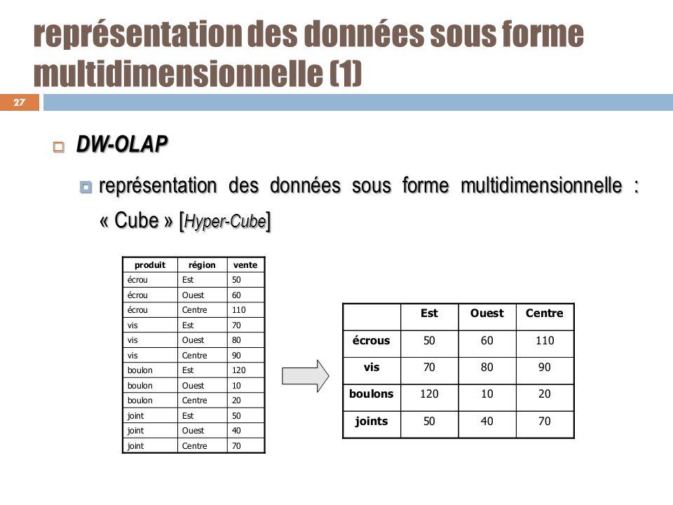 représentation des données sous forme multidimensionnelle (1) DW-OLAP DW-OLAP représentation des données sous forme multidimensionnelle : « Cube » [ H