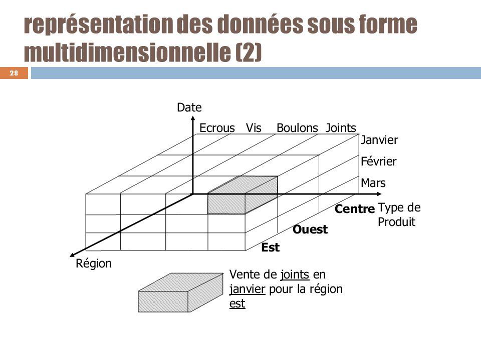 représentation des données sous forme multidimensionnelle (2) 28