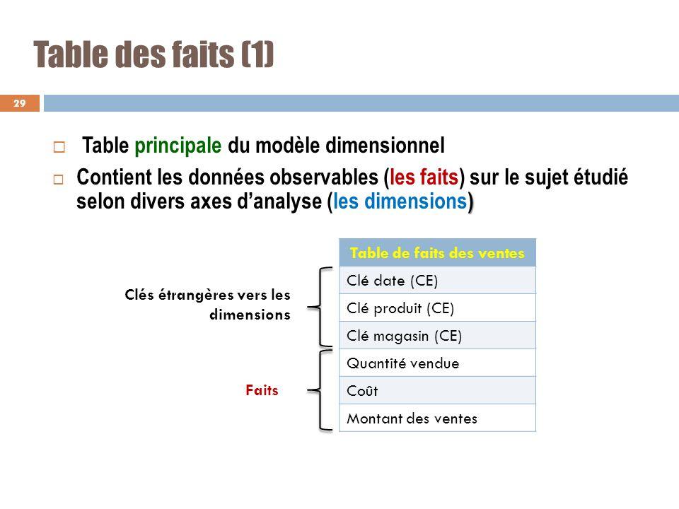 Table des faits (1) Table principale du modèle dimensionnel ) Contient les données observables (les faits) sur le sujet étudié selon divers axes danal