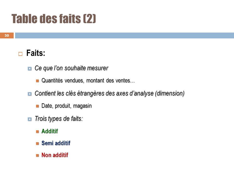Table des faits (2) Faits: Ce que lon souhaite mesurer Ce que lon souhaite mesurer Quantités vendues, montant des ventes… Quantités vendues, montant d