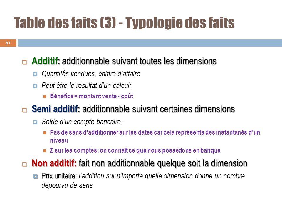 Table des faits (3) - Typologie des faits Additif: additionnable suivant toutes les dimensions Additif: additionnable suivant toutes les dimensions Qu