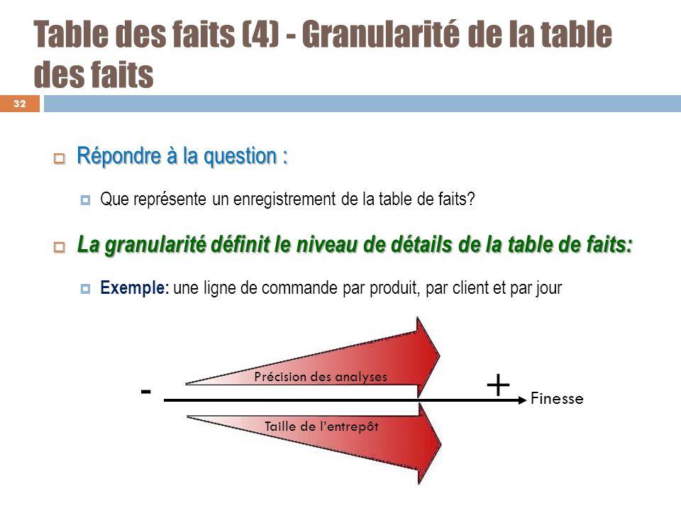 Table des faits (4) - Granularité de la table des faits Répondre à la question : Répondre à la question : Que représente un enregistrement de la table