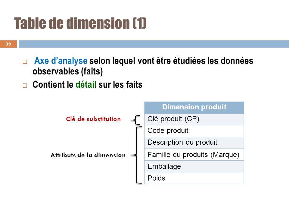 Table de dimension (1) Axe danalyse selon lequel vont être étudiées les données observables (faits) Contient le détail sur les faits 33 Dimension prod