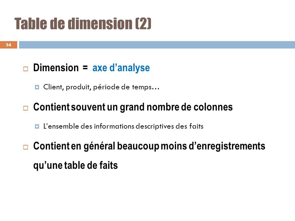 Table de dimension (2) Dimension = axe danalyse Client, produit, période de temps… Contient souvent un grand nombre de colonnes Lensemble des informat