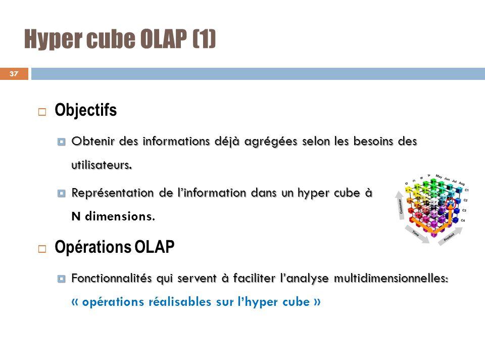 Hyper cube OLAP (1) Objectifs Obtenir des informations déjà agrégées selon les besoins des utilisateurs. Obtenir des informations déjà agrégées selon