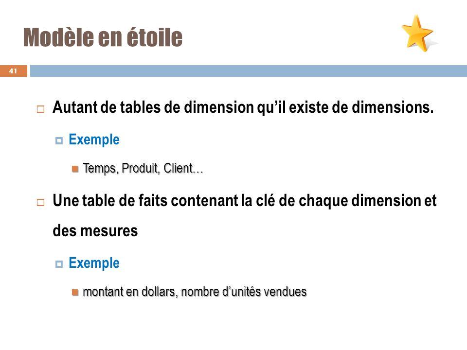 Modèle en étoile Autant de tables de dimension quil existe de dimensions. Exemple Temps, Produit, Client… Temps, Produit, Client… Une table de faits c
