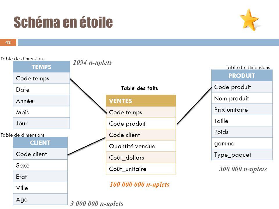 Schéma en étoile 42 TEMPS Code temps Date Année Mois Jour CLIENT Code client Sexe Etat Ville Age PRODUIT Code produit Nom produit Prix unitaire Taille