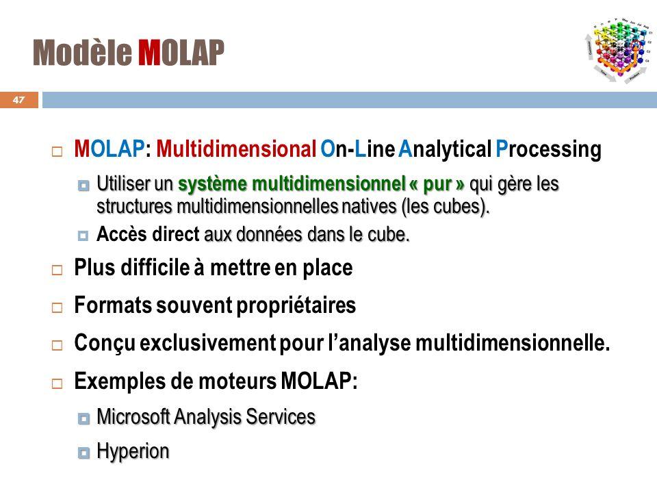 Modèle MOLAP MOLAP: Multidimensional On-Line Analytical Processing Utiliser un système multidimensionnel « pur » qui gère les structures multidimensio