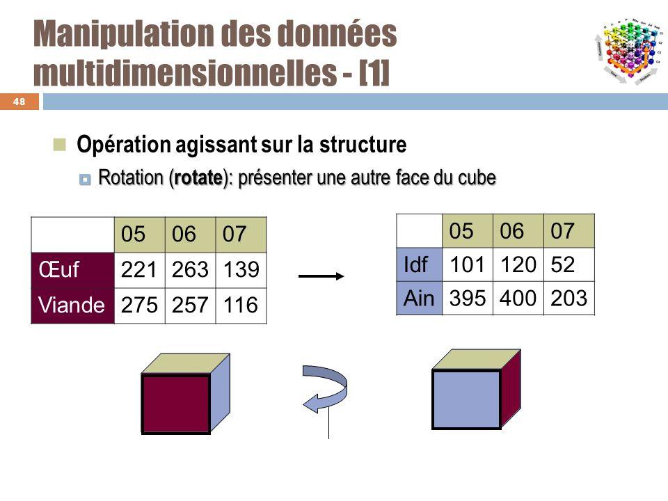 Manipulation des données multidimensionnelles - [1] Opération agissant sur la structure Rotation ( rotate ): présenter une autre face du cube Rotation
