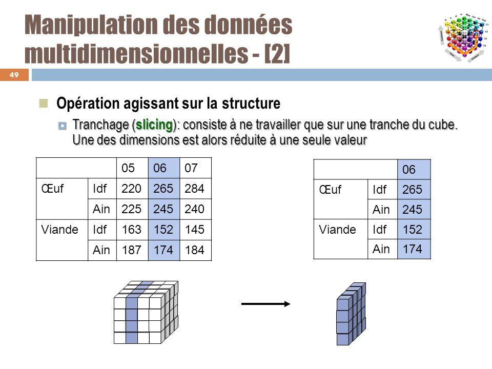 Manipulation des données multidimensionnelles - [2] Opération agissant sur la structure Tranchage ( slicing ): consiste à ne travailler que sur une tr