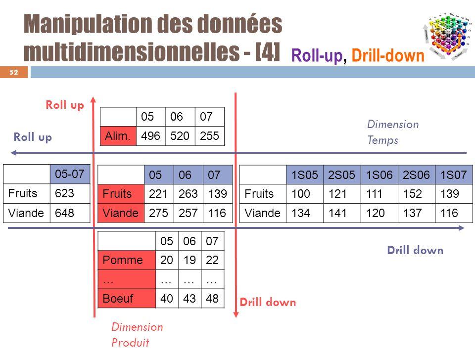 Manipulation des données multidimensionnelles - [4] 52 05-07 Fruits623 Viande648 1S052S051S062S061S07 Fruits100121111152139 Viande134141120137116 0506