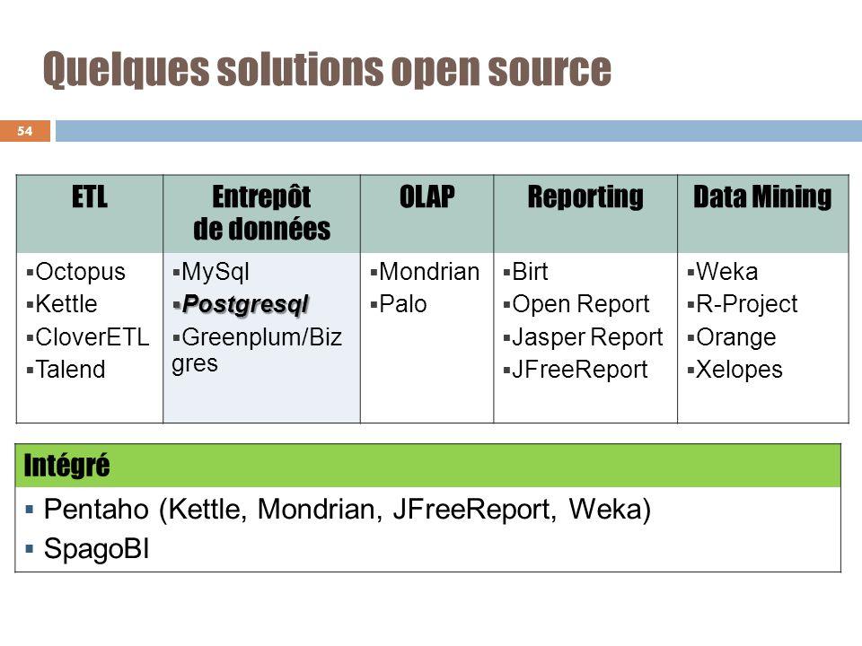 Quelques solutions open source 54 ETLEntrepôt de données OLAPReportingData Mining Octopus Kettle CloverETL Talend MySql Postgresql Postgresql Greenplu
