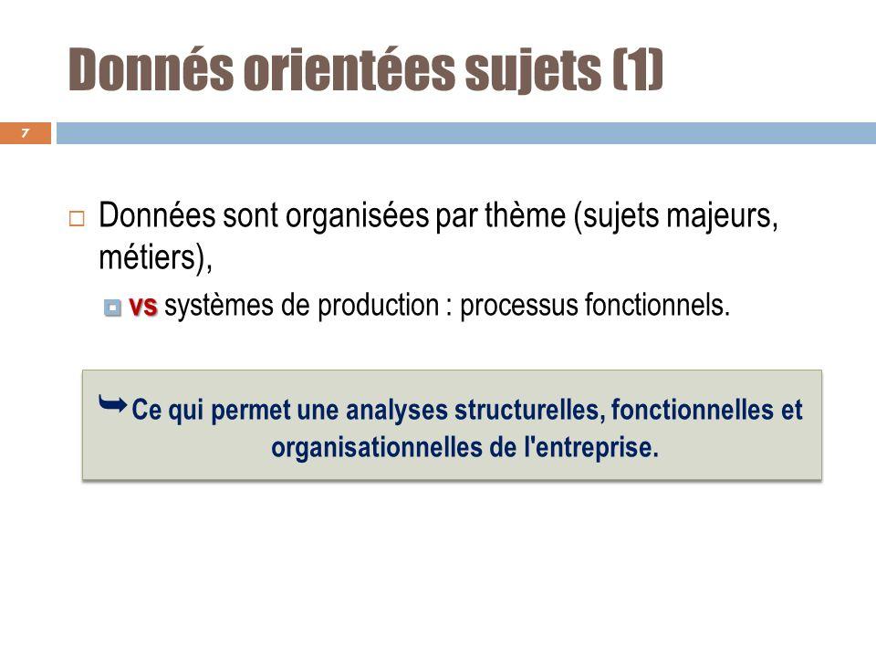 Donnés orientées sujets (1) Données sont organisées par thème (sujets majeurs, métiers), vs vs systèmes de production : processus fonctionnels. Ce qui