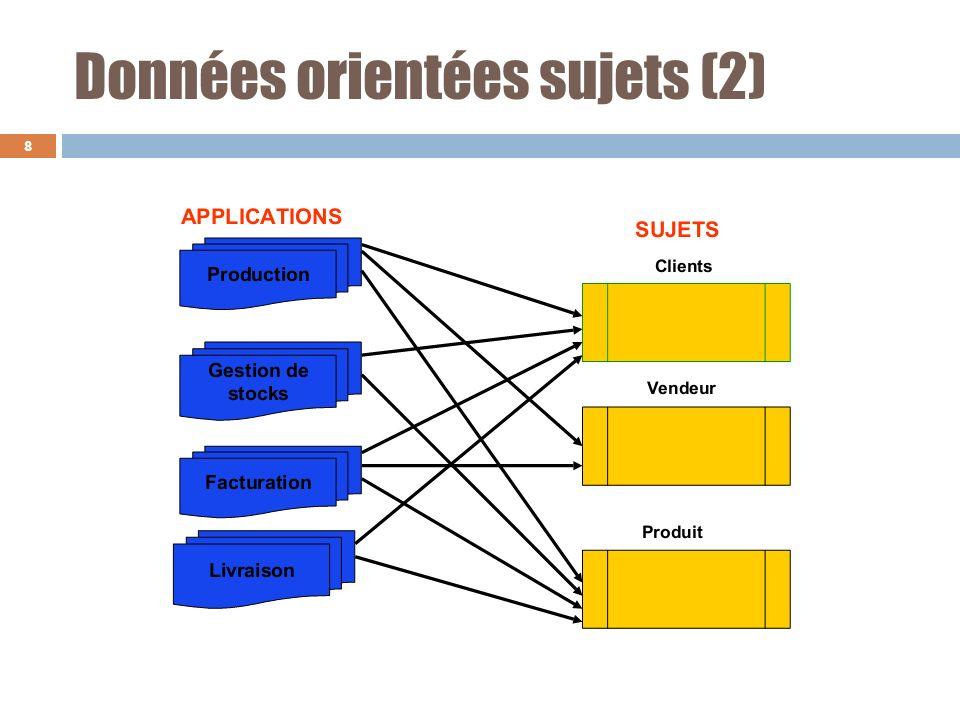 Les données sont intégrées Elles proviennent de systèmes sources hétérogènes Cohérence, normalisation, maîtrise de la sémantique, prise en compte des contraintes référentielles et des règles de gestion 9