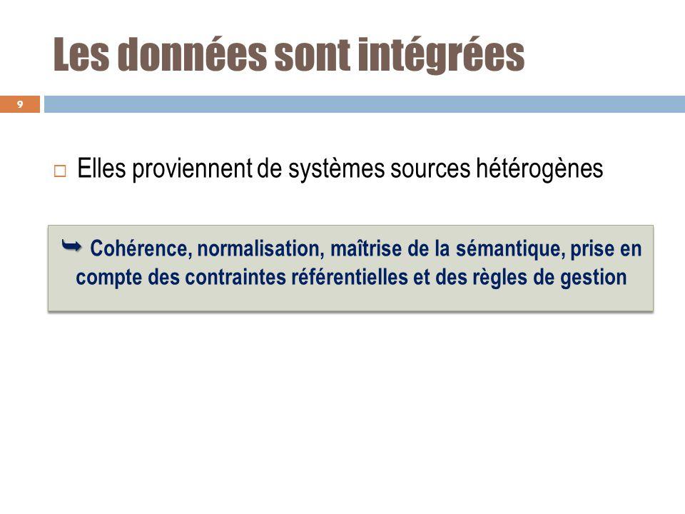 Les données sont intégrées Elles proviennent de systèmes sources hétérogènes Cohérence, normalisation, maîtrise de la sémantique, prise en compte des