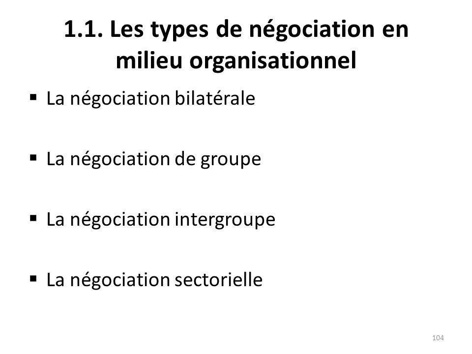 1.1. Les types de négociation en milieu organisationnel La négociation bilatérale La négociation de groupe La négociation intergroupe La négociation s