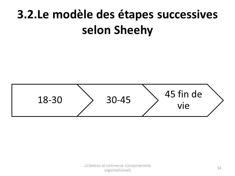 3.2.Le modèle des étapes successives selon Sheehy 14 L2 Gestion et commerce- Comportements organisationnels