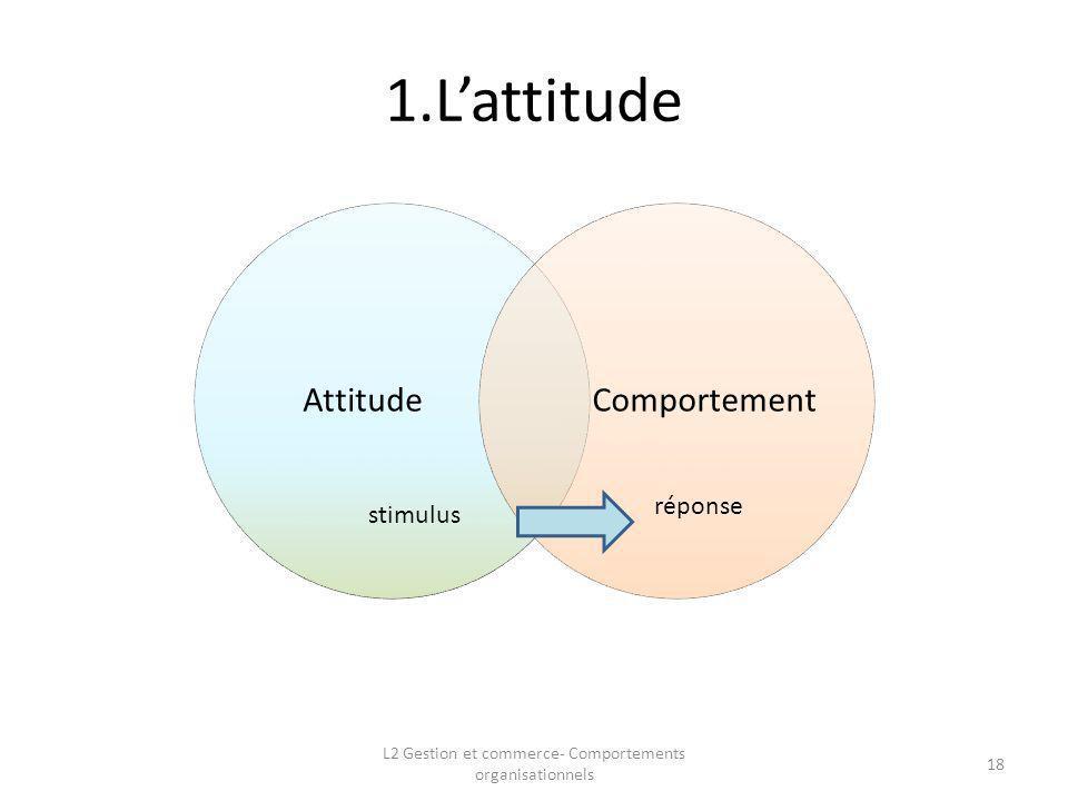 1.Lattitude 18 stimulus réponse L2 Gestion et commerce- Comportements organisationnels