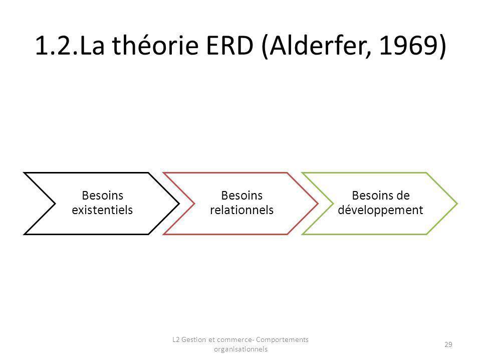 1.2.La théorie ERD (Alderfer, 1969) 29 L2 Gestion et commerce- Comportements organisationnels