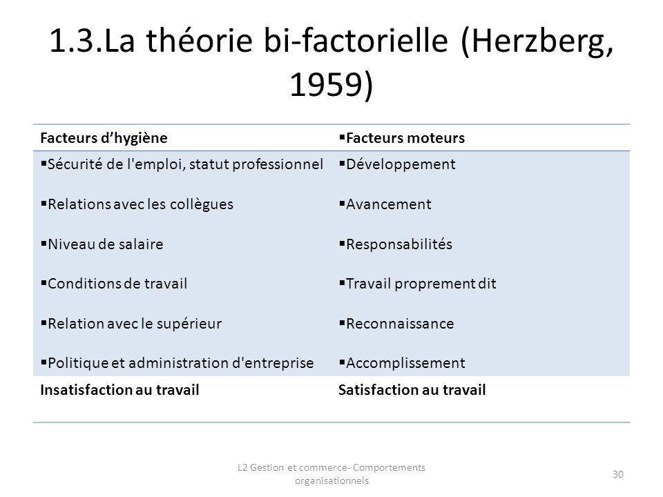 1.3.La théorie bi-factorielle (Herzberg, 1959) 30 Facteurs dhygiène Facteurs moteurs Sécurité de l'emploi, statut professionnel Relations avec les col
