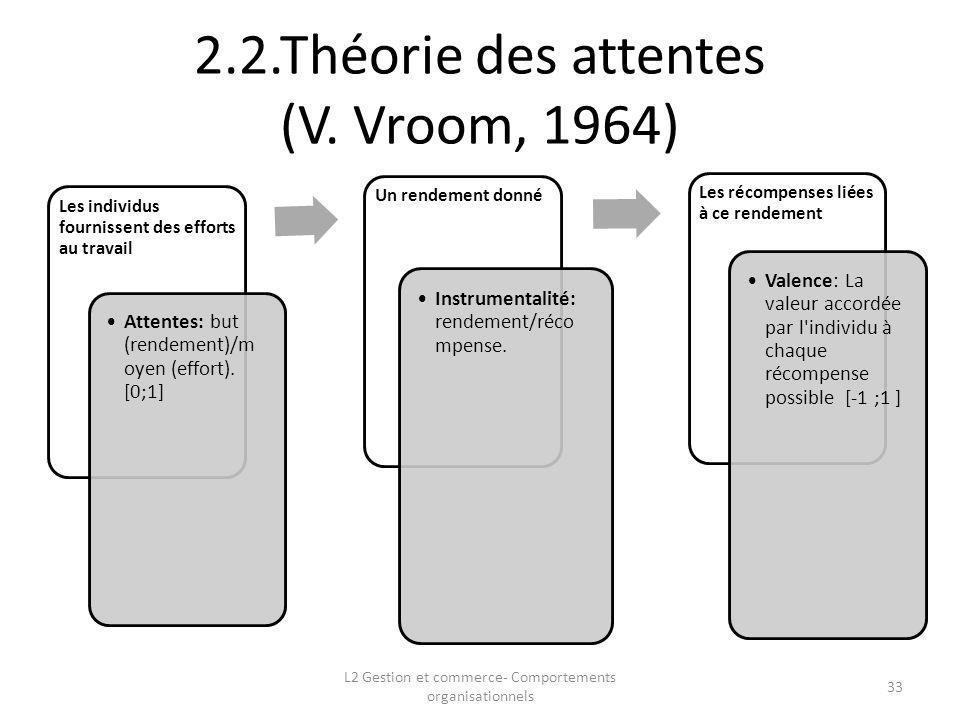 2.2.Théorie des attentes (V. Vroom, 1964) 33 L2 Gestion et commerce- Comportements organisationnels